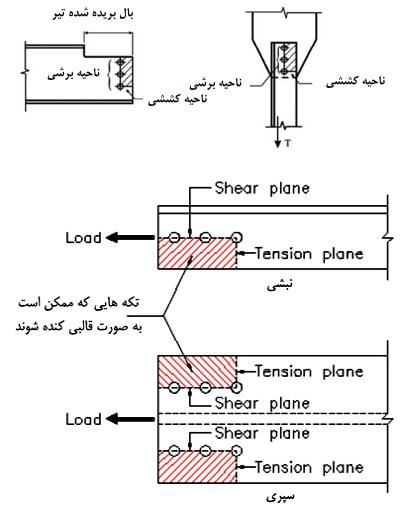 کنترل برش قالبی در ورق اتصال پیچی
