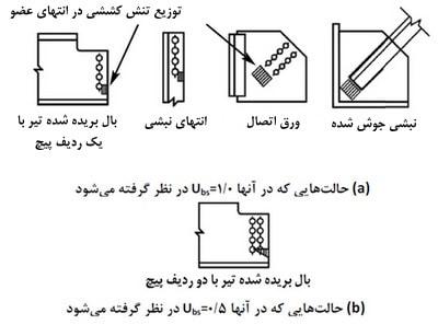 تعیین ضریب توزیع تنش در طراحی ورق اتصال، اتصالات پیچ و مهره ای