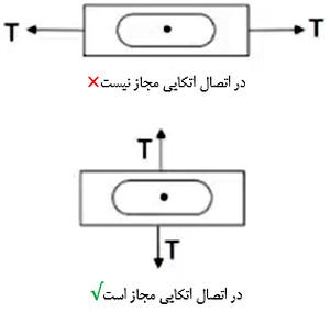 سوراخ لوبیایی در اتصال اتکایی پیچ ها