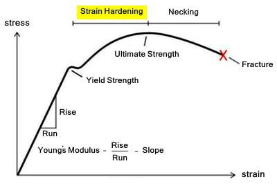 نمودار تنش-کرنش مصالح و مفهوم سخت شوندگی کرنشی ( مراحل طراحی بادبند کمانش ناپذیر)