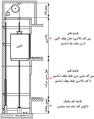 جزئیات چاه آسانسور