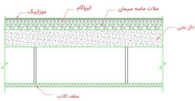 مرحله به مرحله انجام پروژه فولادی با سقف کامپوزیت