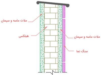 جزئیات بارگذاری بار مرده دیوار جان پناه در پروژه فولاد