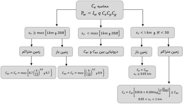 جدول افزایش سرعت آزمون محاسبات (چگونه در آزمون نظام مهندسی قبول شویم؟)