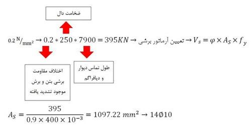 طراحی جمع کننده ها در دیافراگم سقف با کمک مثال های عددی