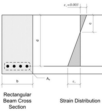 طراحی دیافراگم سقف