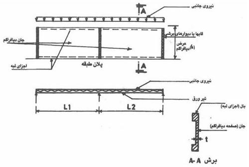 بررسی اجزای دیافراگم سقف