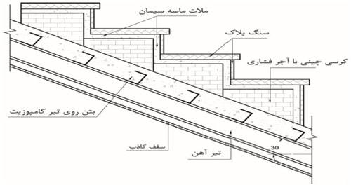 جزئیات بارگذاری بار مرده راه پله در پروژه فولاد