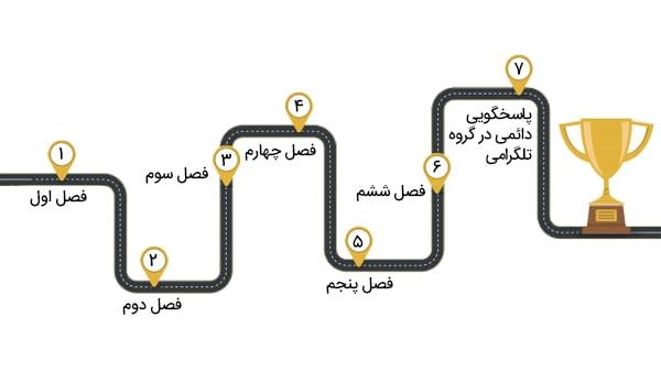 گروه تلگرامی دوره آموزشی صورت وضعیت نویسی