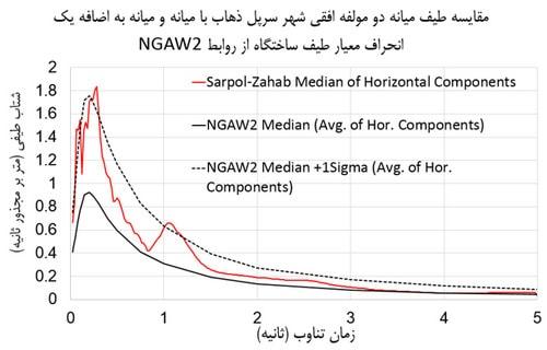 نمودار طیف های ویژه ساختگاه شهر سرپل ذهاب