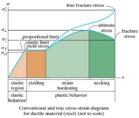 بررسی منحنی تنش-کرنش