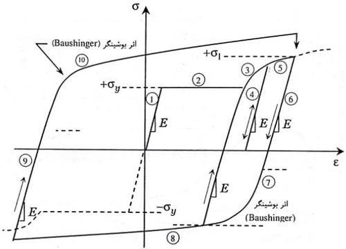 تفسیر نمودار هیسترزیس