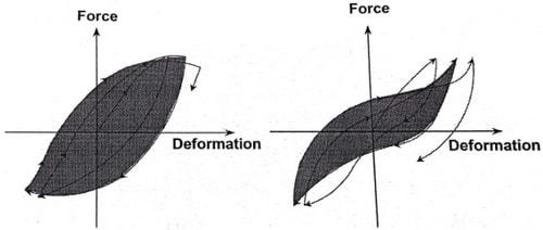 سیکل بارگذاری نمودار هیسترزیس