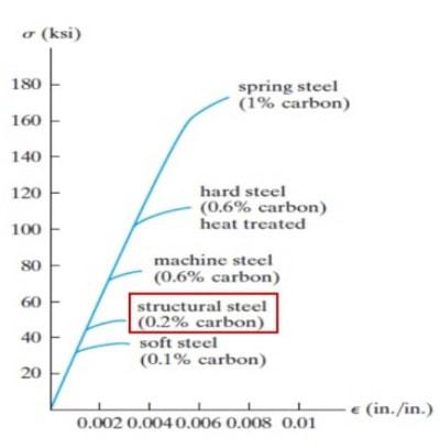 تاثیر کربن در مقاومت فولاد