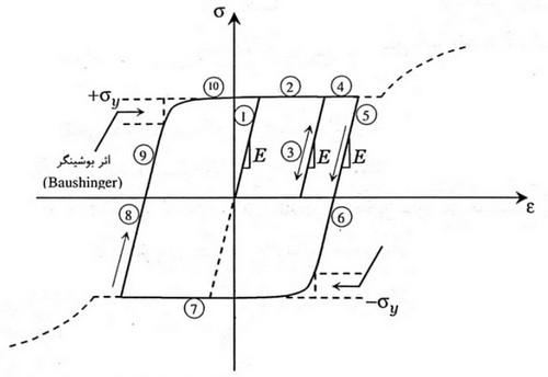 منحنی هیسترزیس