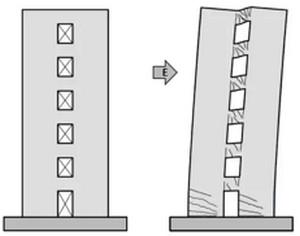 چرا باید سازه را مقاوم سازی کنیم؟