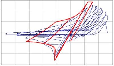 نمودار های نیرو تلاش در بهسازی لرزه ای