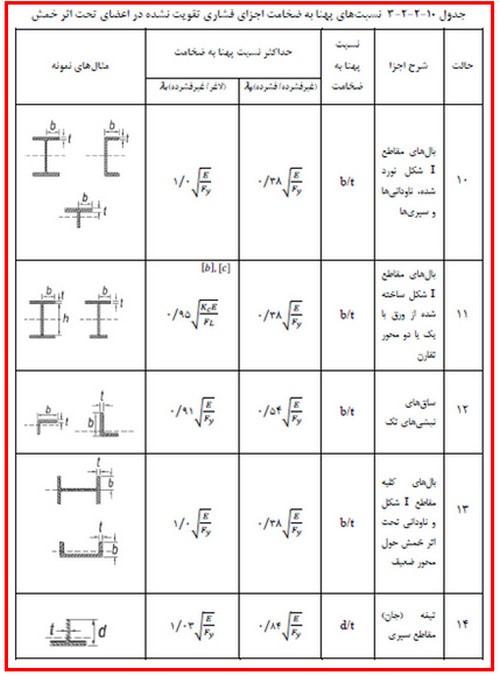 جدول کمکی کنترل کمانش بال ها