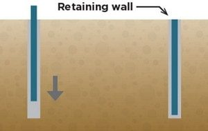 اجرای دیوار حائل محیطی در روش ساخت از بالا به پایین