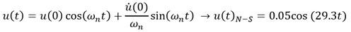 معادله ارتعاش آزاد در دینامیک سازه ها