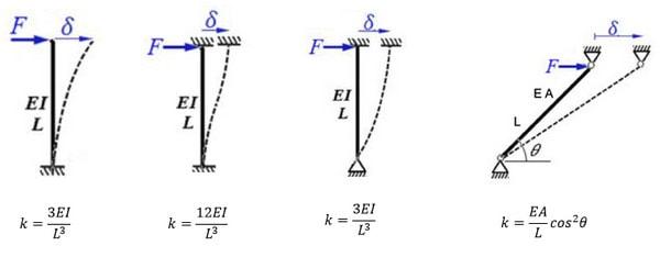 کاربرد فرمول سختی جانبی ستون در ارتعاش آزاد میرا و نامیرا