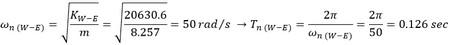 فرکانس طبیعی سیستم یک درجه ازادی در ارتعاش آزاد میرا و نامیرا