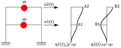 مود های ارتعاشی در دینامیک سازه ها