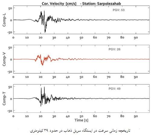 شتاب نگاشت زلزله های ایران