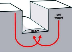 ریزش خاک در گودبرداری به دلیل عوامل انسانی