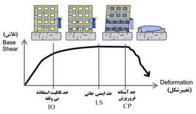 نمایش شماتیک سطوح عملکردی و منحنی ظرفیت