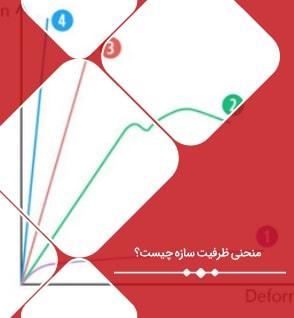 تفسیر نمودار ظرفیت سازه به همراه پاسخ به سوال منحنی ظرفیت سازه چیست؟