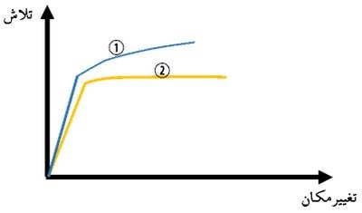 بررسی رفتار منحنی ظرفیت سازه در ناحیه سخت شوندگی