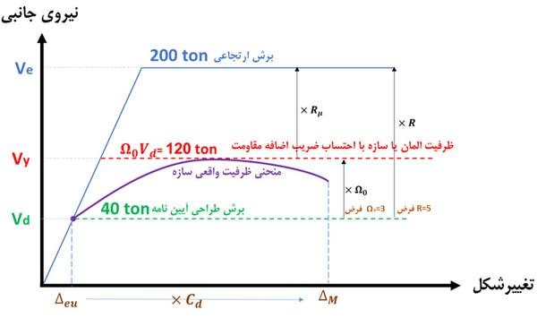 نمودار منحنی ظرفیت سازه