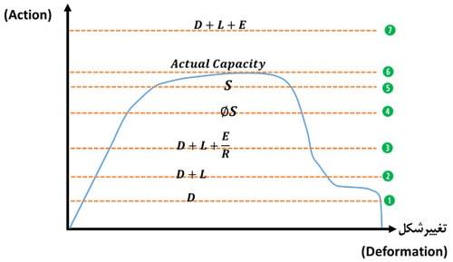 نمایش بارهای طراحی و میزان ظرفیت عضو یا سازه در منحنی ظرفیت