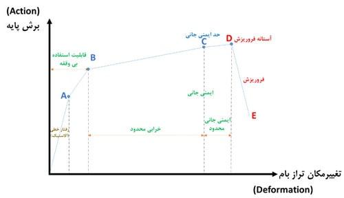 نمایش سطوح عملکردی سازه در منحنی ظرفیت سازه