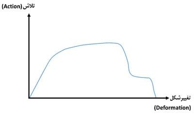 منحنی ظرفیت یک المان سازه ای