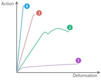 انواع منحنی ظرفیت مواد مختلف تحت اثر یک نیروی مشخص