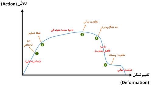 تفسیر منحنی ظرفیت سازه بتنی