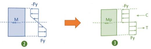 تفسیر منحنس ظرفیت المان های سازه ی بتنی