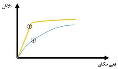 بررسی رفتار منحنی ظرفیت سازه قبل از ناحیه تسلیم