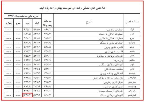 جدول شاخص تعدیل 96