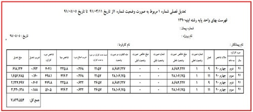 جدول تعدیل صورت وضعیت