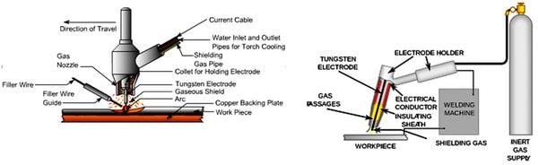 کاربرد گاز آرگون در جوشکاری