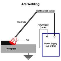 جوش قوس الکتریکی یکی از انواع روش جوشکاری