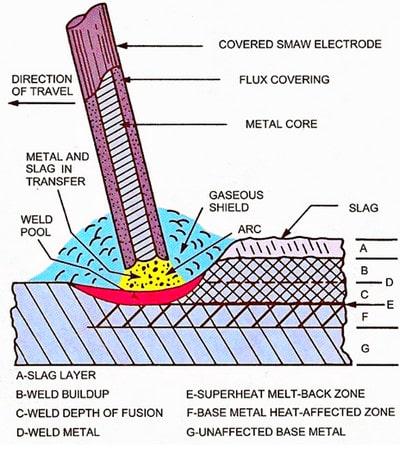 جوشکاری با الکترود روپوش دار (یکی از انواع روش جوشکاری)