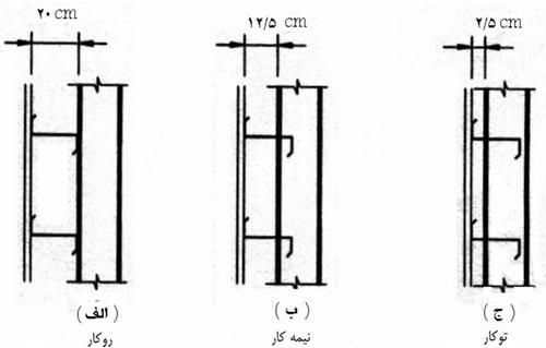 جزئیات اجرایی لاپه های جانبی در سوله ها
