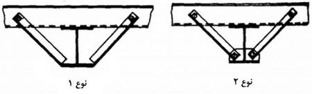 روش های اتصال سینه بند در سوله ها