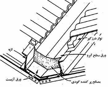 جزئیات اجرایی آبرو در سقف سوله