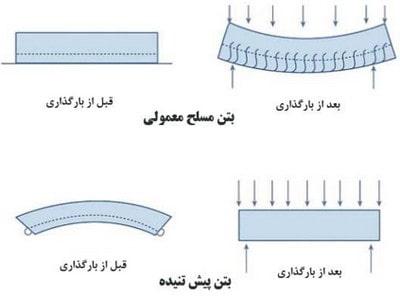 مقایسه بتن پیش تنیده با بتن معمولی به منظور طراحی بتن پیش تنیده
