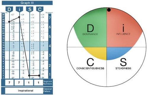 شناخت الگو های رفتاری و برقراری ارتباط موثر در محیط کار